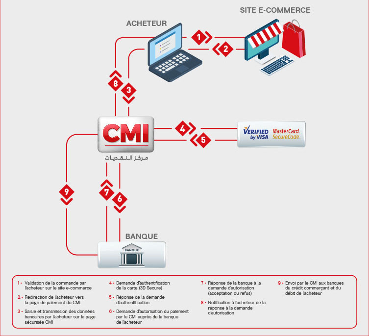 cmi e-commerce maroc
