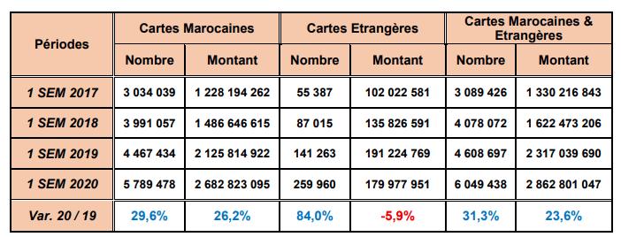 paiement via internet maroc cmi