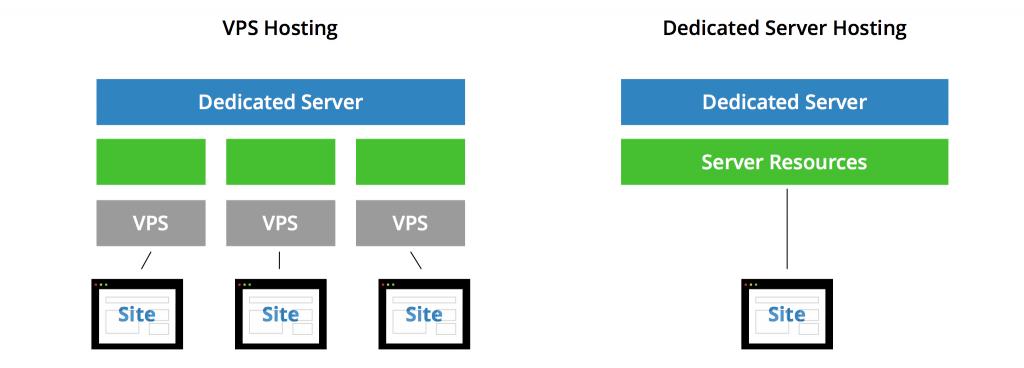 Serveur dédié vs VPS
